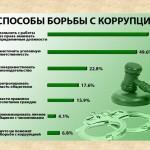 Борьба с коррупцией
